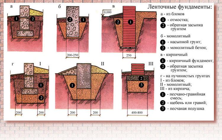 як правильно зробити стрічковий фундамент на дачі, будівництво фундамента стрічкового для будинку як робити