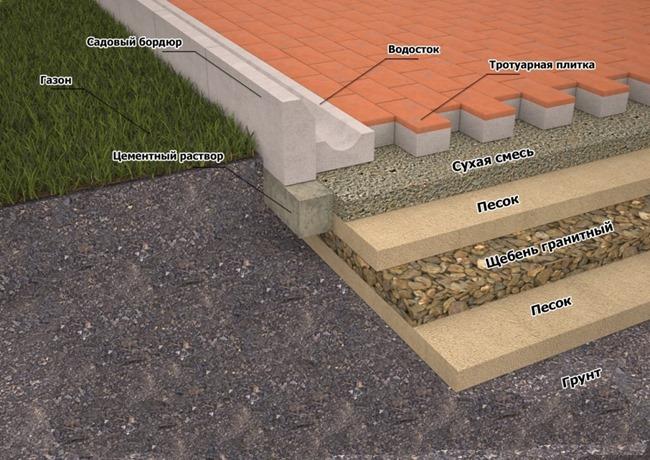 размер, учтите, сме формы тротуарной плитки свойство